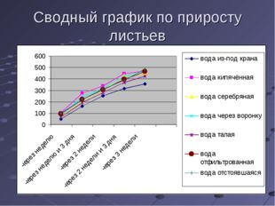 Сводный график по приросту листьев