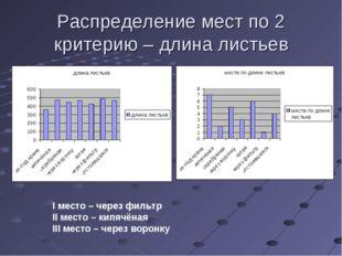Распределение мест по 2 критерию – длина листьев I место – через фильтр II ме