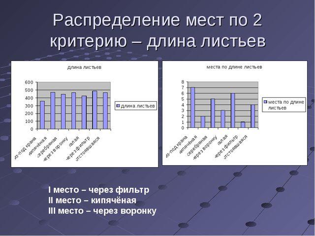 Распределение мест по 2 критерию – длина листьев I место – через фильтр II ме...
