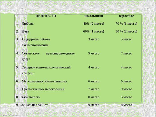 ЦЕННОСТИшкольникивзрослые Любовь40% (2 место)70 % (1 место) Дети60% (1 м...