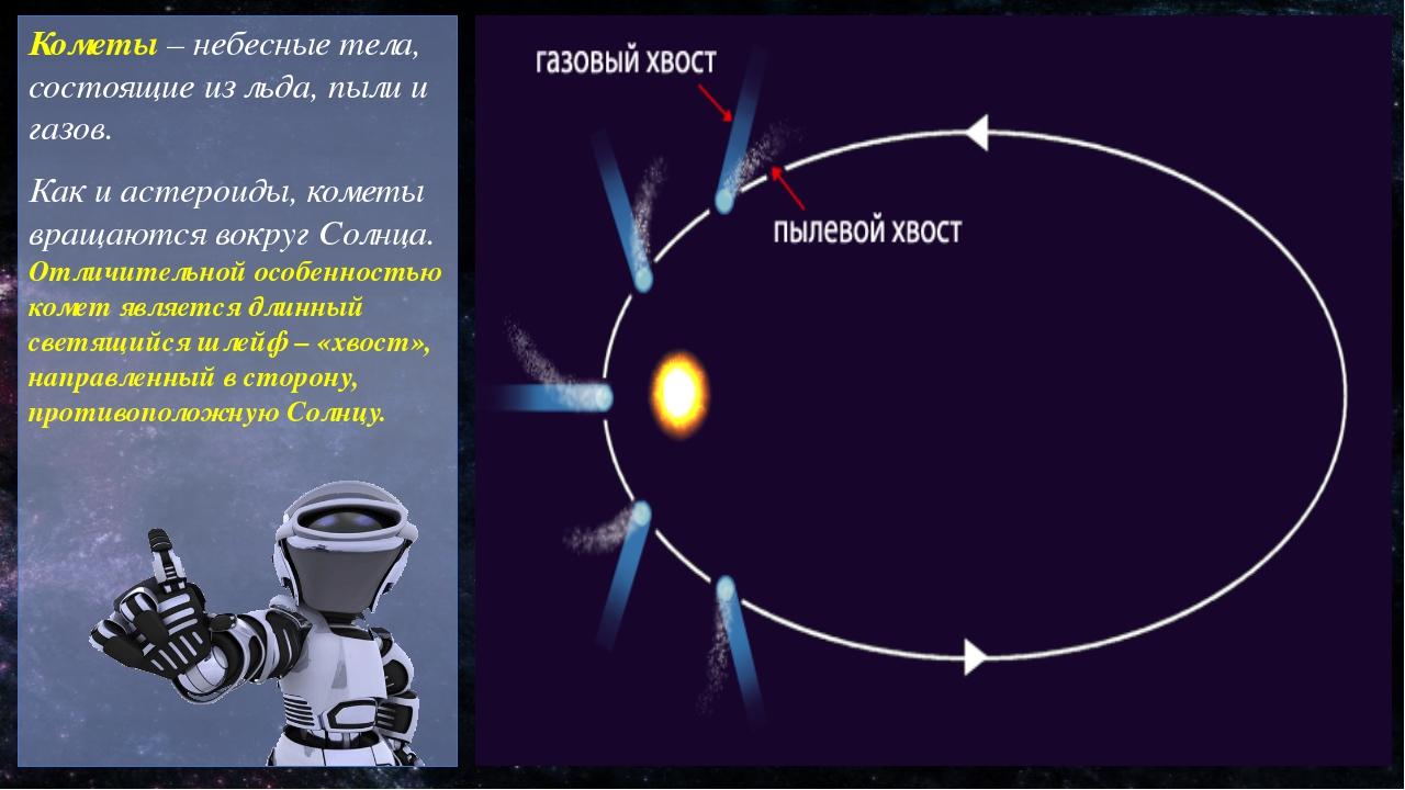 Небесные тела астероиды кометы метеоры метеориты пептиды актив