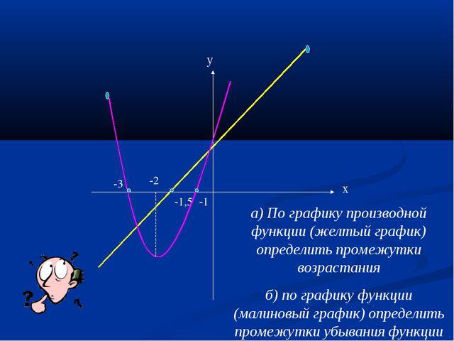 х у -1,5 -2 -1 -3 а) По графику производной функции (желтый график) определит...