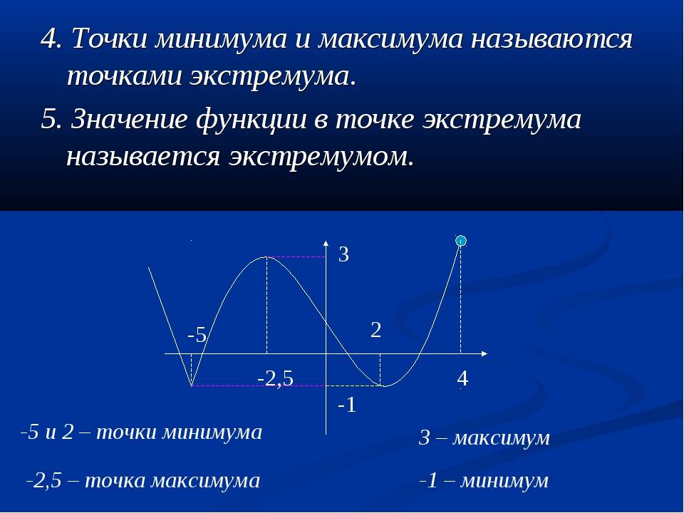 4. Точки минимума и максимума называются точками экстремума. 5. Значение функ...