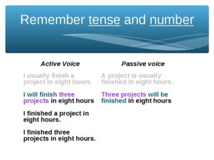 Remember tense and number Active Voice	Passive voice I usually finish a proje