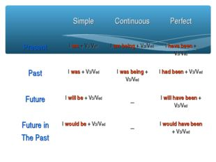 Simple	Continuous	Perfect Present	I am + V3/Ved	I am being + V3/Ved	I have b