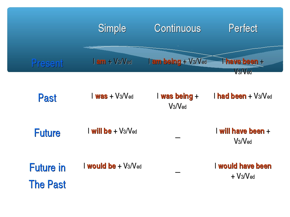 Simple	Continuous	Perfect Present	I am + V3/Ved	I am being + V3/Ved	I have b...