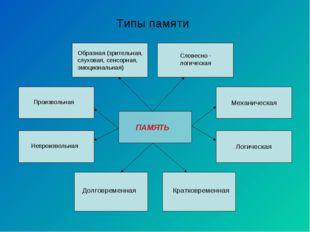 ПАМЯТЬ Типы памяти Образная (зрительная, слуховая, сенсорная, эмоциональная)