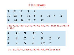 Құпияхат 1-Ө, 2-І, 3-Т, 4-С, 5-Р, 6-Д, 7-К, 8-Е, 9-М, 10-Г, 11-Ы, 12-А 1-Р, 2