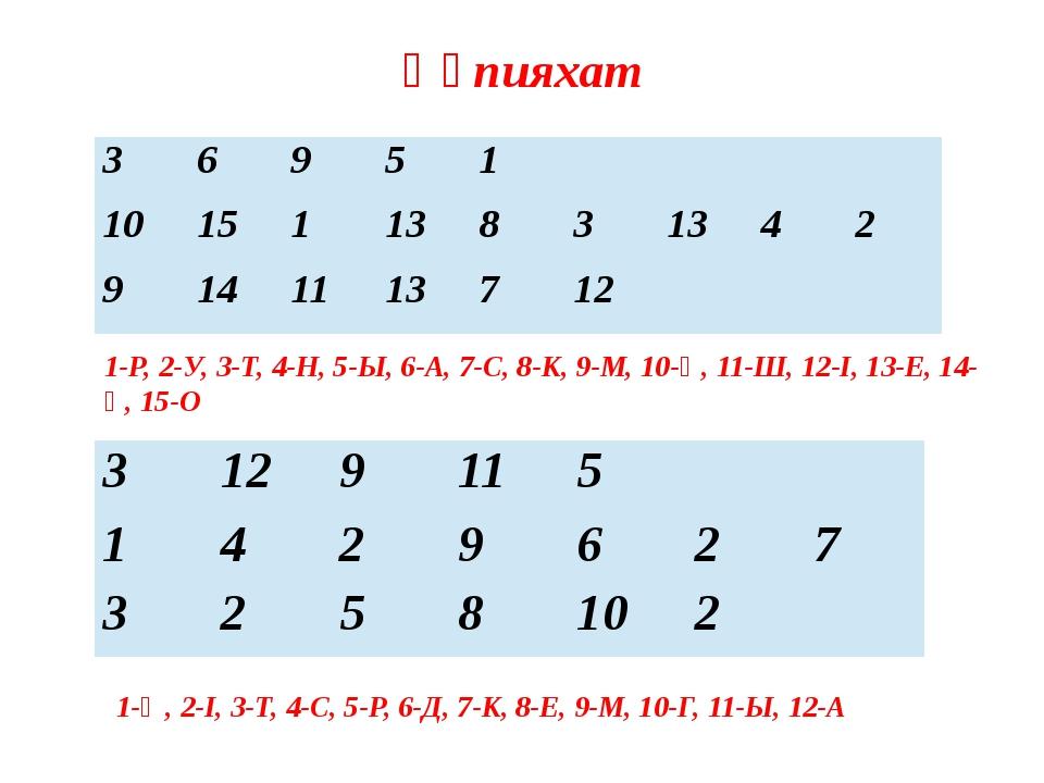 Құпияхат 1-Ө, 2-І, 3-Т, 4-С, 5-Р, 6-Д, 7-К, 8-Е, 9-М, 10-Г, 11-Ы, 12-А 1-Р, 2...