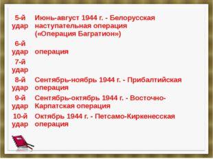 5-й удар Июнь-август 1944 г. - Белорусская наступательная операция(«Операция