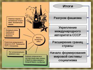 Итоги Разгром фашизма Укрепление международного авторитета СССР Расширение гр
