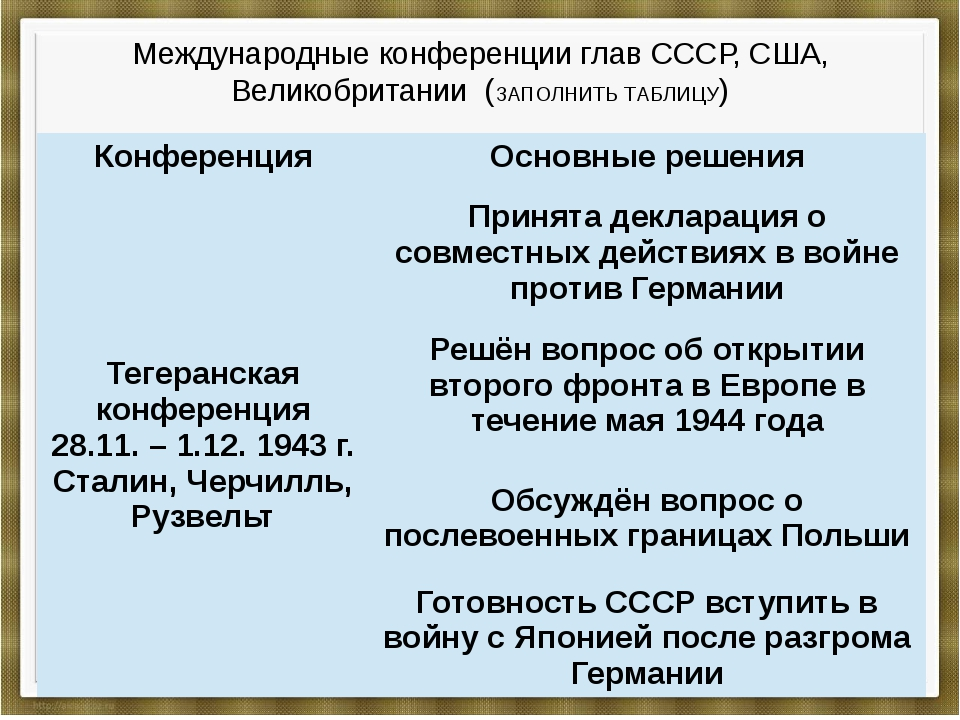 Международные конференции глав СССР, США, Великобритании (ЗАПОЛНИТЬ ТАБЛИЦУ)...