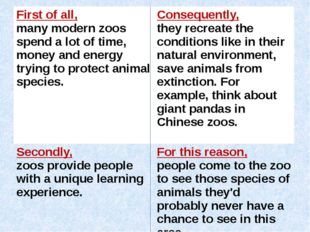 First of all, many modern zoos spend a lot of time, money and energy trying t