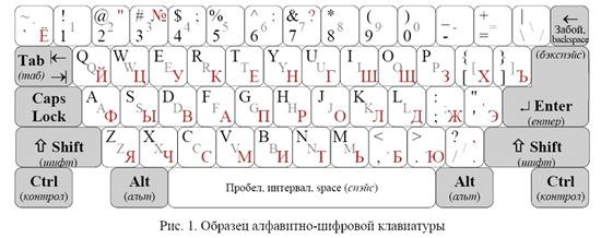 Рис.1. Образец алфавитно-цифровой клавиатуры