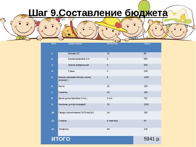 Шаг 9.Составление бюджета  №п/пНаименованиеКоличествоСумма 1.Ватман А2...