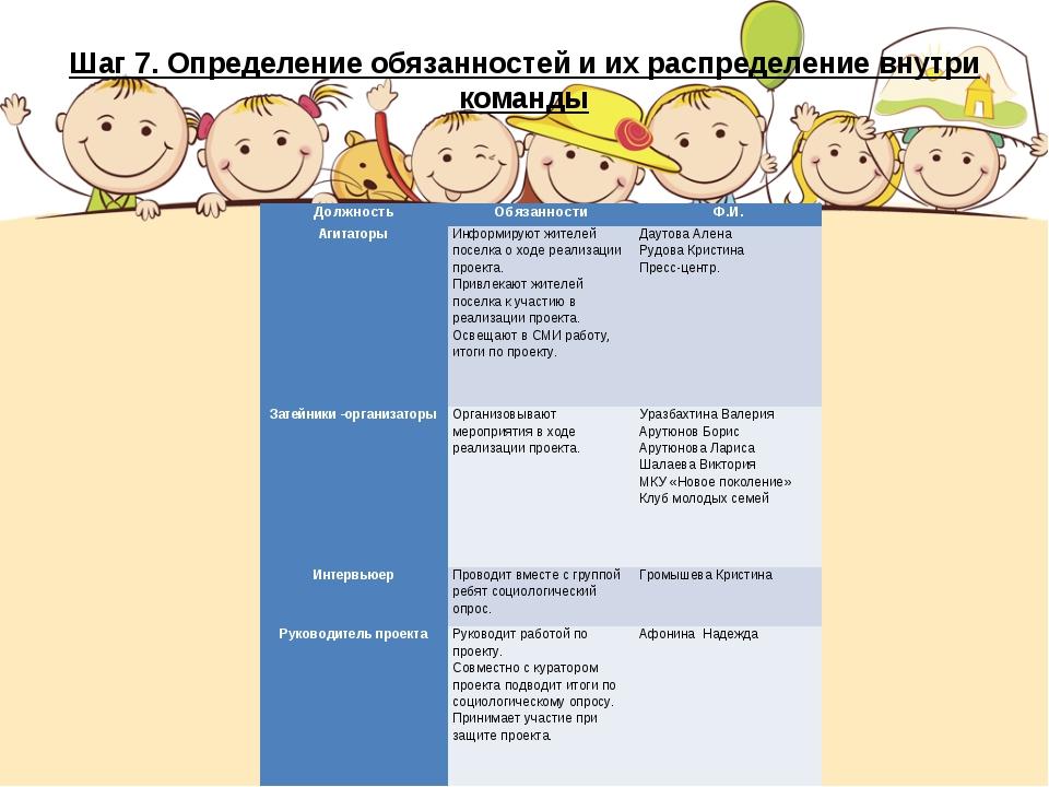 Шаг 7. Определение обязанностей и их распределение внутри команды ДолжностьО...