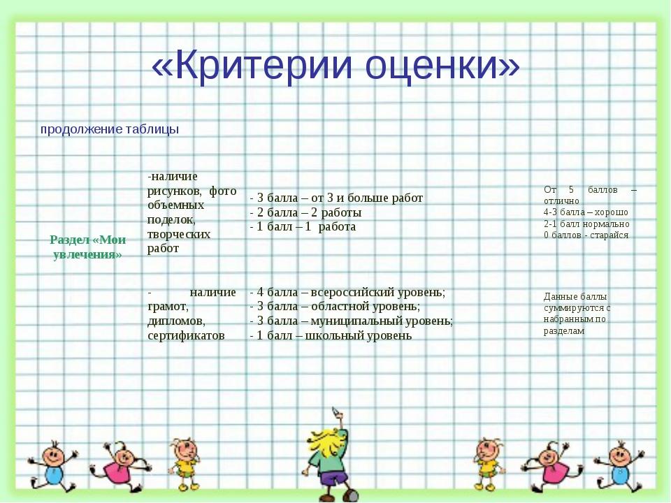 «Критерии оценки» продолжение таблицы Раздел «Мои увлечения»-наличие рисунко...
