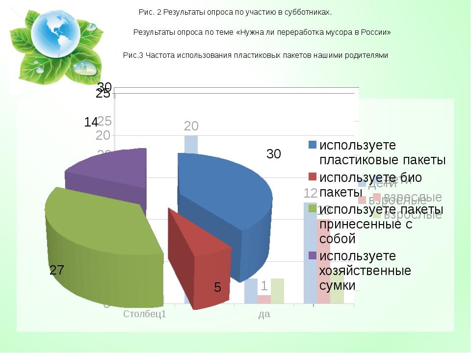 Результаты опроса по теме «Нужна ли переработка мусора в России» Рис. 2 Резул...