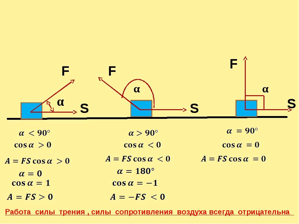 F F S S α F S α α Работа силы трения , силы сопротивления воздуха всегда отри...