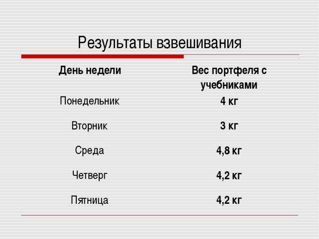 Результаты взвешивания День неделиВес портфеля с учебниками Понедельник4 кг...