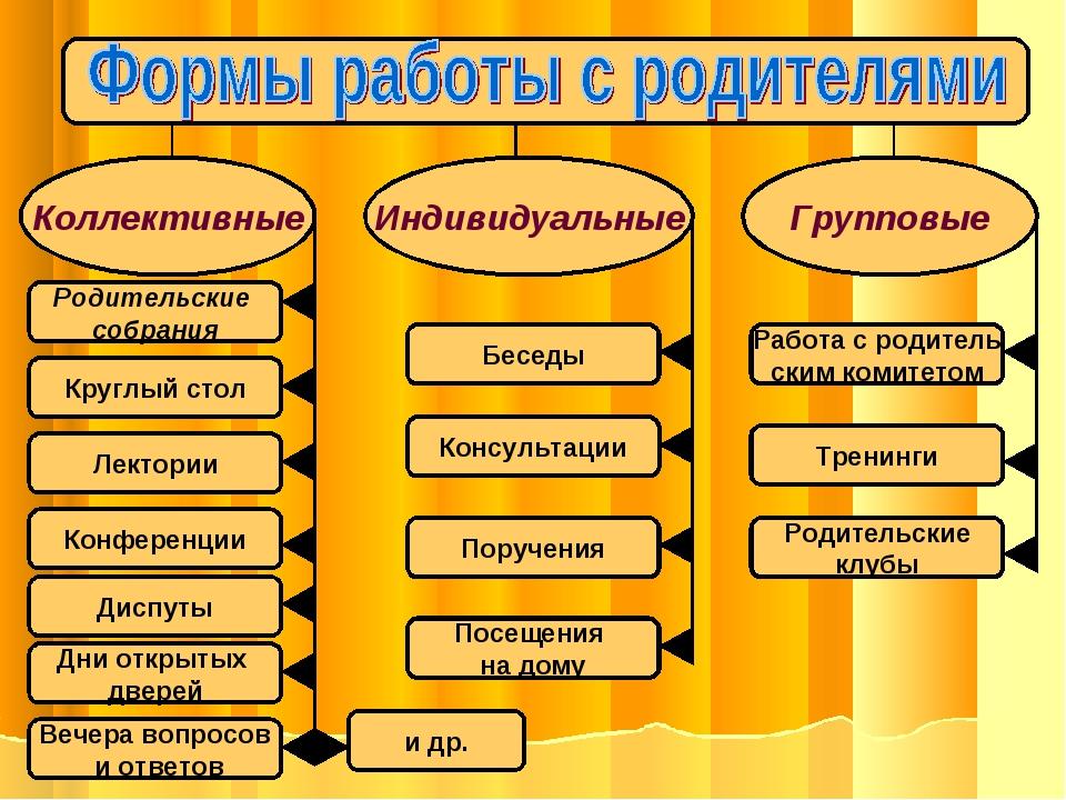Коллективные Индивидуальные Групповые Родительские собрания Круглый стол Лект...