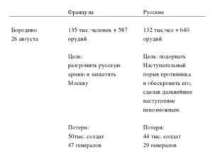 Бородино 26 августаФранцузы 135 тыс. человек + 587 орудий Цель: разгромить