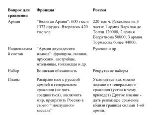 """Вопрос для сравненияФранцияРоссия Армия""""Великая Армия"""": 600 тыс.ч 1372 ору"""