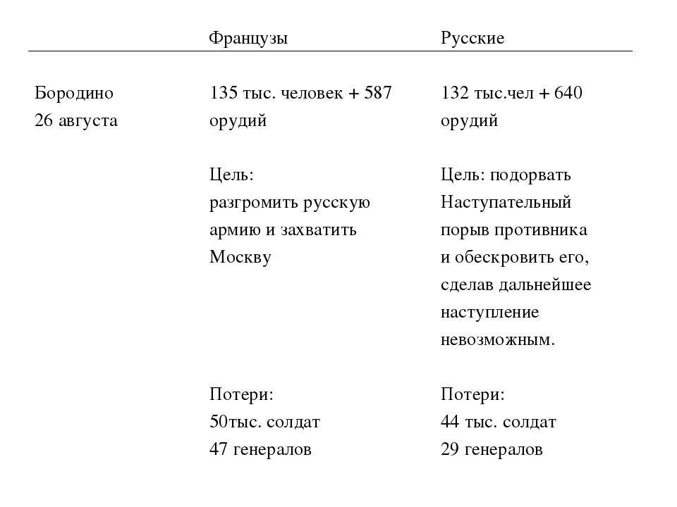 Бородино 26 августаФранцузы 135 тыс. человек + 587 орудий Цель: разгромить...