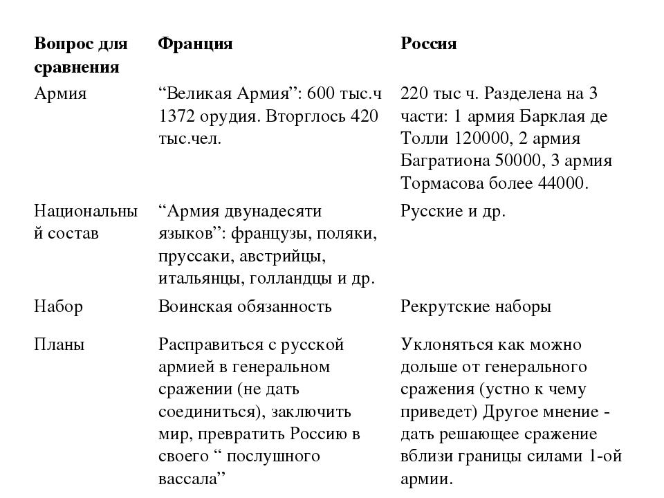 """Вопрос для сравненияФранцияРоссия Армия""""Великая Армия"""": 600 тыс.ч 1372 ору..."""