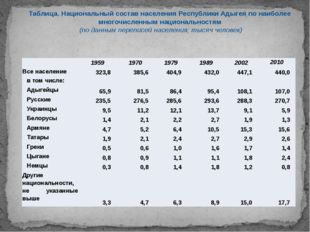 Таблица. Национальный состав населения Республики Адыгея по наиболее многочис