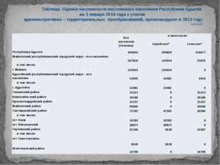 Таблица. Оценка численности постоянного населения Республики Адыгея на 1 ян