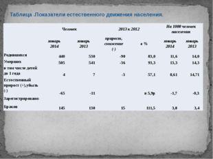 Таблица .Показатели естественного движения населения.  Человек 2013 к 2012 Н