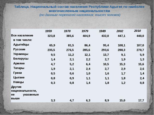 Таблица. Национальный состав населения Республики Адыгея по наиболее многочис...