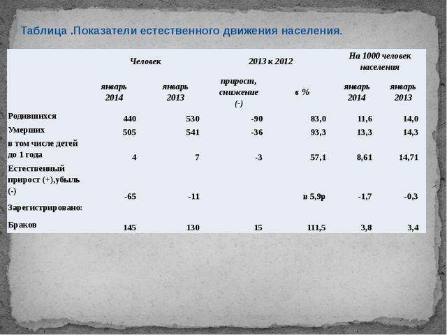 Таблица .Показатели естественного движения населения.  Человек 2013 к 2012 Н...