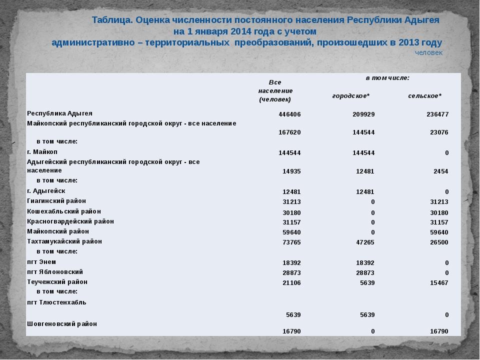 Таблица. Оценка численности постоянного населения Республики Адыгея на 1 ян...