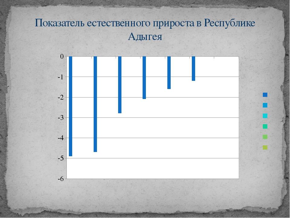 Показатель естественного прироста в Республике Адыгея