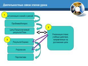 Деятельностные связи этапов урока Актуализация знаний и умений Проблема/Интер
