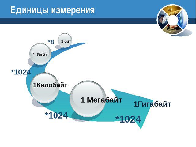 Единицы измерения 1Гигабайт 1 Мегабайт 1 байт 1 бит *8 *1024 *1024 *1024 1Кил...
