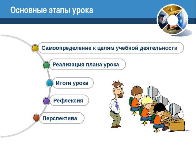 Основные этапы урока Перспектива Рефлексия Итоги урока Реализация плана урока...