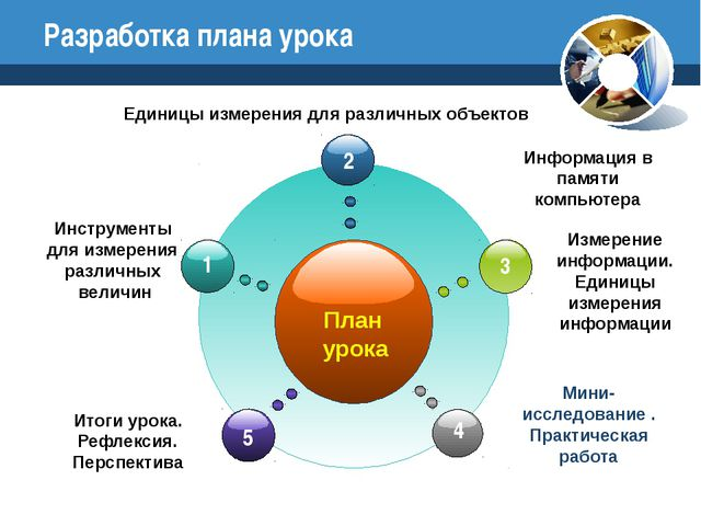 Разработка плана урока Мини-исследование . Практическая работа План урока Ед...