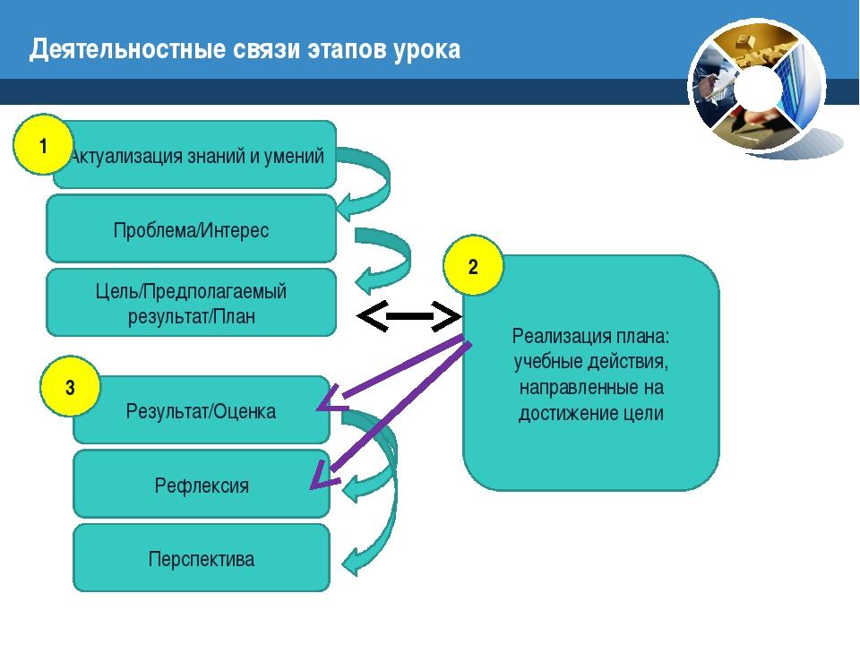 Деятельностные связи этапов урока Актуализация знаний и умений Проблема/Интер...