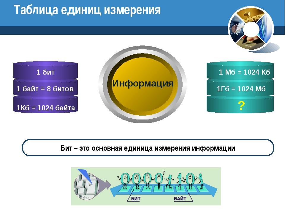 Таблица единиц измерения ? Информация Бит – это основная единица измерения ин...