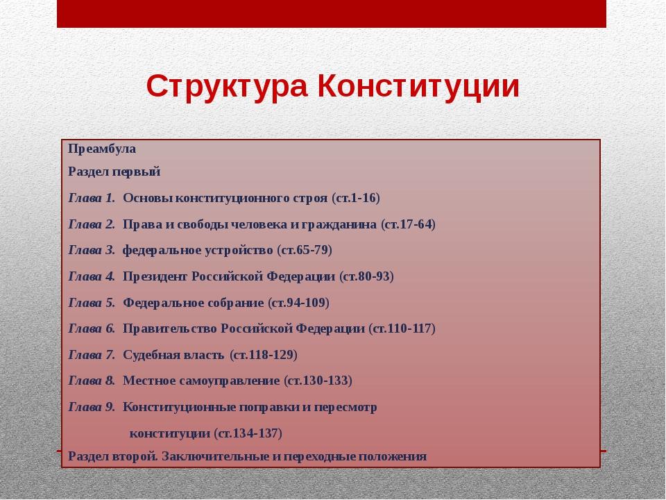 Структура Конституции Преамбула Раздел первый  Глава 1.  Основы конституци...