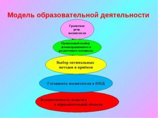 Компетентность педагога в образовательной области Готовность воспитателя к НО