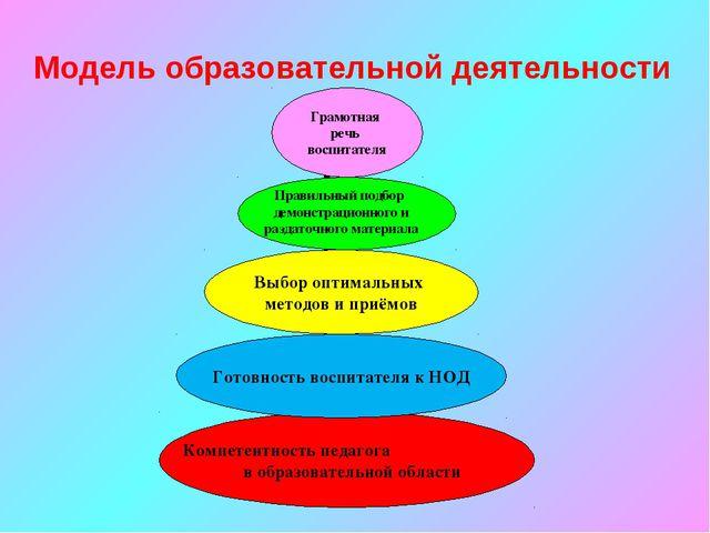Компетентность педагога в образовательной области Готовность воспитателя к НО...