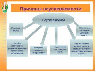 Причины неуспеваемости Пропуски уроков Слабое физическое развитие, наличие хр