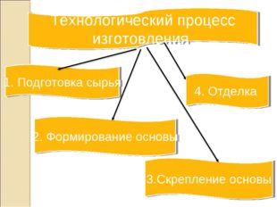 2. Формирование основы 1. Подготовка сырья 3.Скрепление основы Технологически