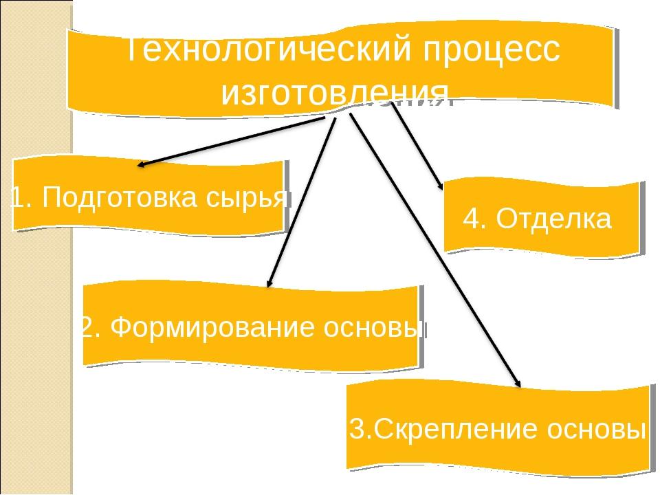 2. Формирование основы 1. Подготовка сырья 3.Скрепление основы Технологически...