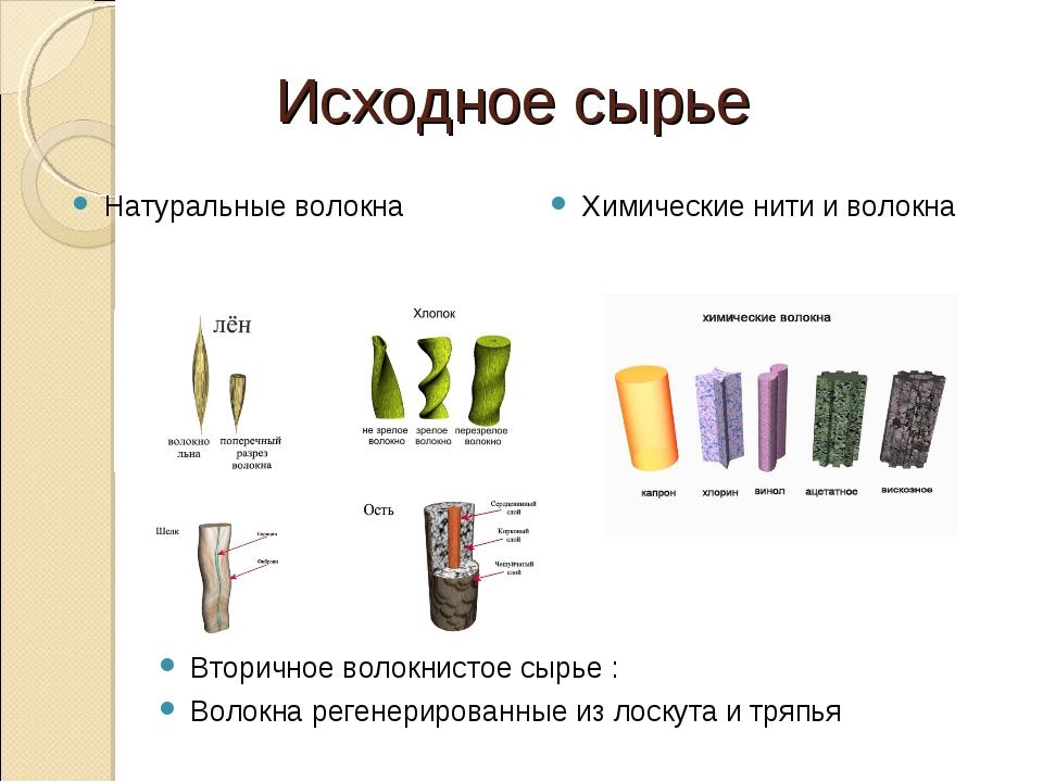 Исходное сырье Натуральные волокна Химические нити и волокна Вторичное волокн...