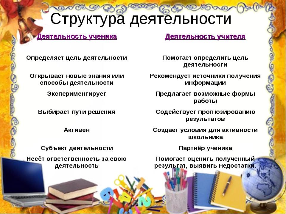 Структура деятельности Деятельность ученикаДеятельность учителя Определяет ц...